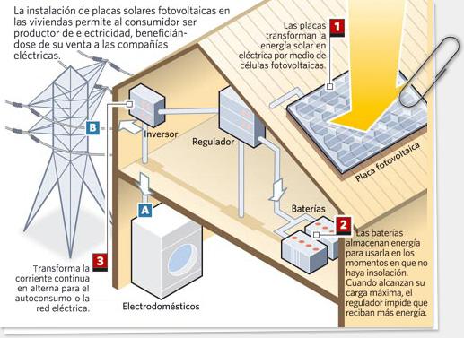Energia solar - Placas solares en sevilla ...