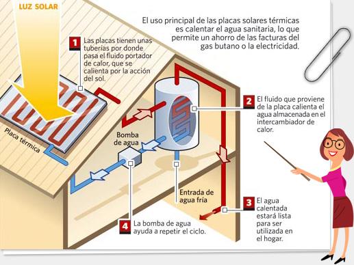 Sustentabilidade energ tica solar termosolar e e lica for Placas solares para calentar agua